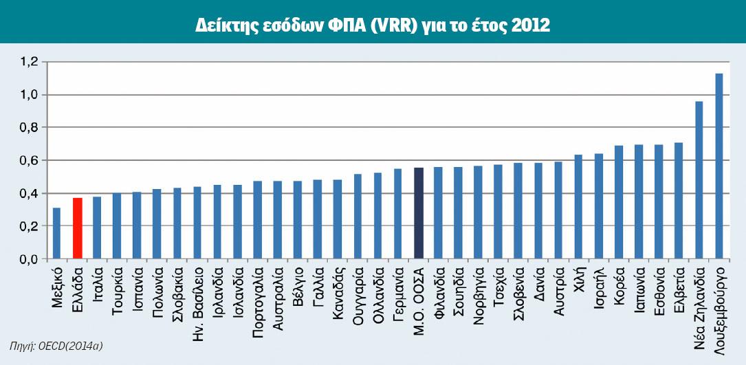 Μελέτη ΚΕΠΕ: Απώλειες 7,5 δισ. ετησίως από τη μη απόδοση ΦΠΑ