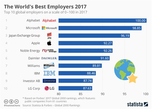 Chartoftheday _11500_the _world _s _best _employers _2017_n